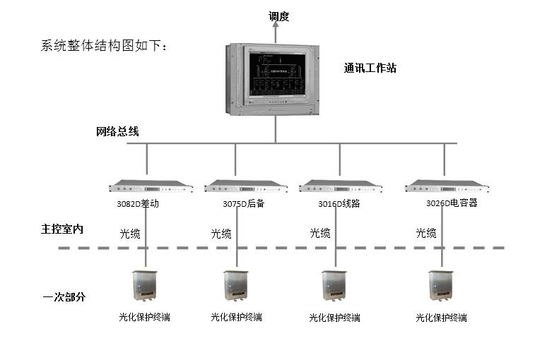 光数字化综自系统